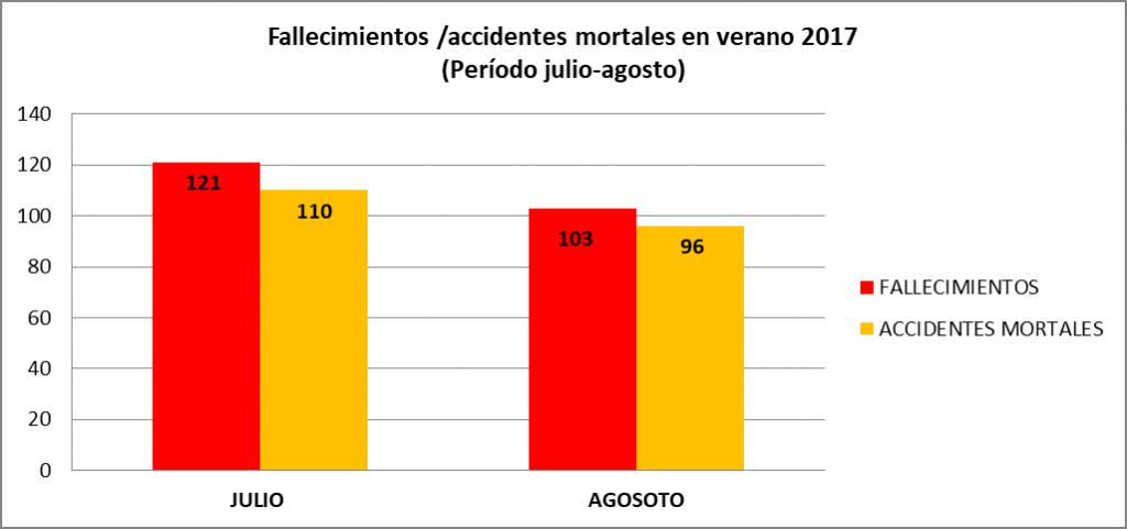 Fallecimientos accidentes mortales en verano 2017