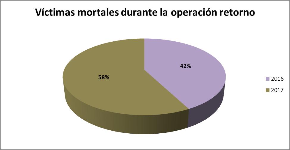Víctimas mortales durante la operación retorno