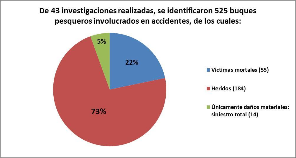 De 43 investigaciones realizadas, se identificaron 525 buques pesqueros involucrados en accidentes