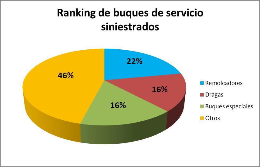 Ranking de buques de servicio siniestrados