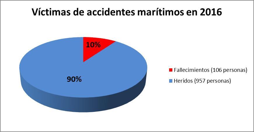 Víctimas de accidentes marítimos en 2016